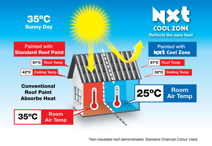 NXT® Cool Zone Heat-Reflective Roof Coating Solution| Roof Ranger